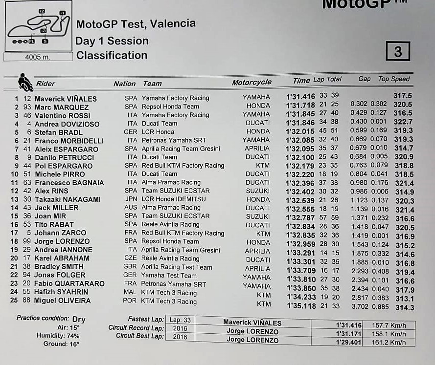 motogp test valencia results day one